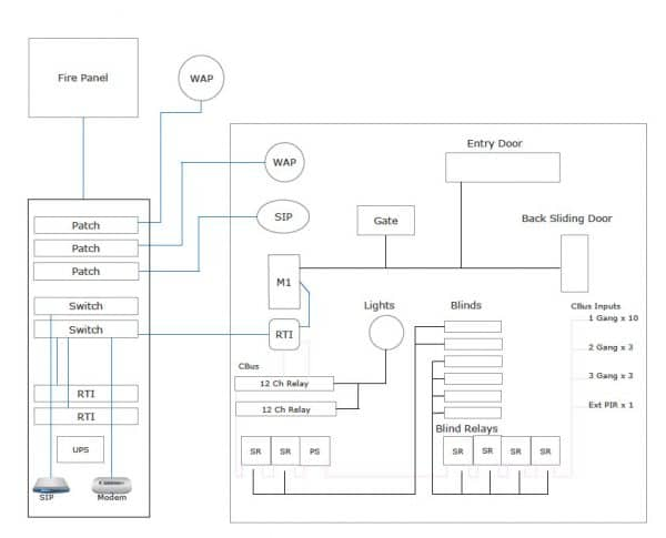 home-automation-layout